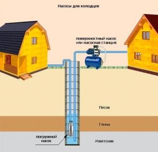 Принцип устройства водоснабжения частного дома и дачи из колодца с использованием насосной станции