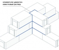Схема перевязки газобетонной кладки вглубь