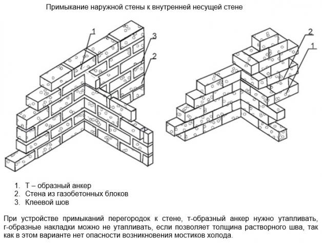 Сопряжение наружной стены к внутренней несущей стене из газобетона
