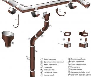 Жестяная водосточная система - обозначение конструктивных элементов