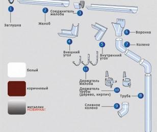 Металлическая водосточная система - элементы и комплектующие