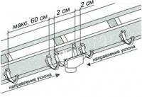 Особенность монтажа крюков водосточной системы