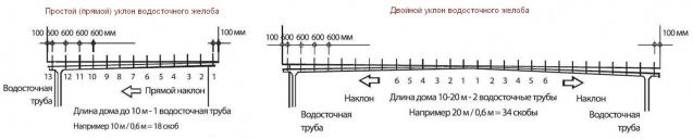 Прямой и двойной уклон водостоков - схема