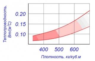 Зависимость теплопроводности от плотности газобетона