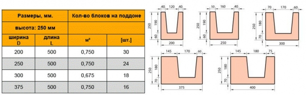 Параметры газоблоков U-образной формы