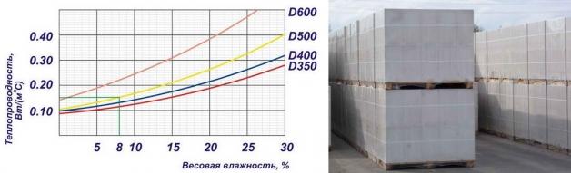 Зависимость теплопроводности от влажности газобетонных блоков и упаковка газоблоков