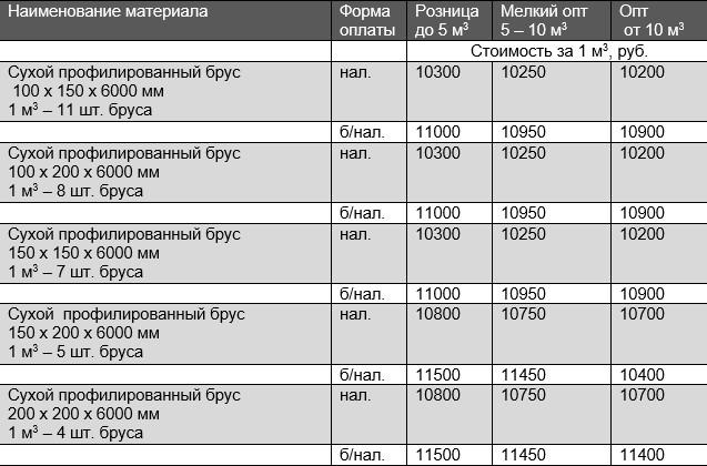 Цена сухого профилированного бруса (опт, розница)