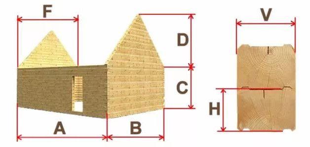 Как рассчитать количество бруса на строительство дома