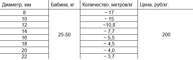 Льняная веревка - диаметр, количество метров в бабине и цена