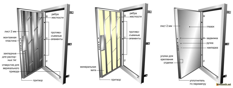 Схема жесткости для дверей