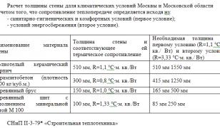 Расчет толщины стен для климата Москвы и области с учетом сопротивления теплопередачи