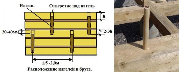 Схема монтажа нагелей в брусе