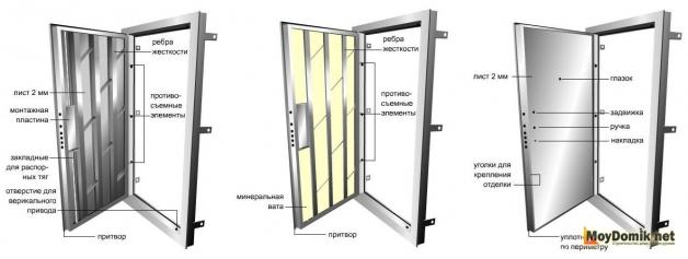 Схема утепления металлической двери