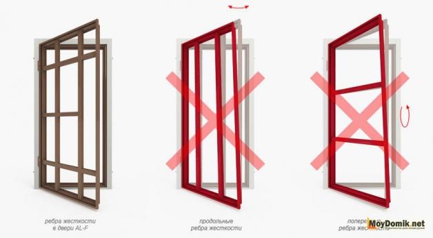 Схема расположения ребер жесткости металлической двери