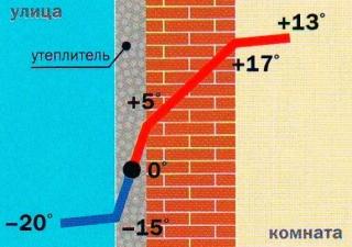 График степени промерзания стены