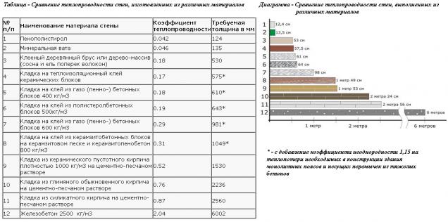 Таблица сравнения утеплителя для стен (толщина-КПД)