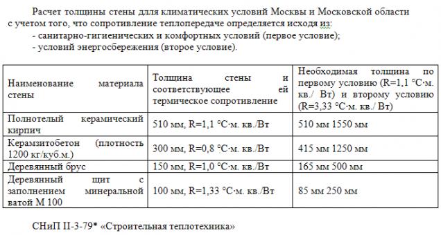 Расчет толщины стены для Москвы и Московской обл. с учетом сопротивления теплопередачи