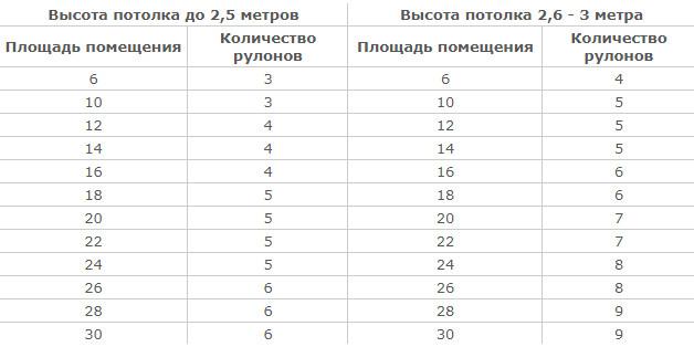 Расчет количества рулонов обоев метровой шириной (1 м) - таблица