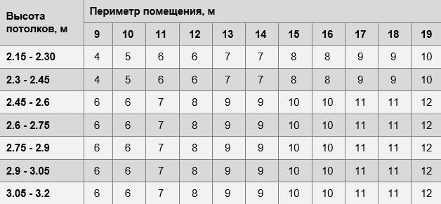 Расчет количества рулонов обоев шириной полметра (0,5 м) - таблица