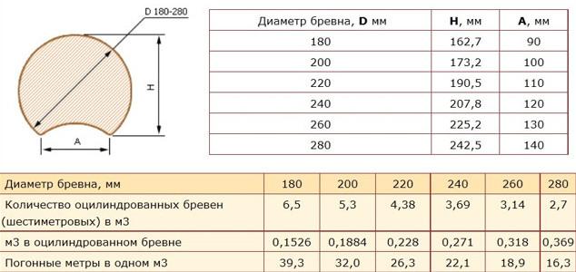 Параметры оцилиндрованного бревна для строительства дома - диаметр, высота, ширина паза