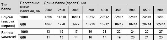Таблица сечения балок, длина пролета и промежуток между балками перекрытия
