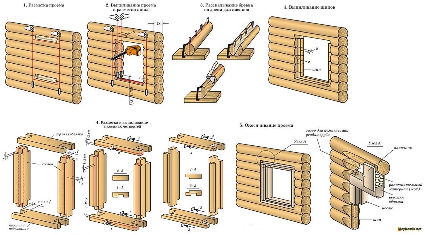 Изготовление обсады в деревянном доме своими руками 39