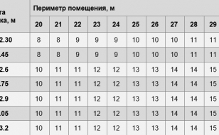 Расчет количества рулонов обоев шириной 70 см (0,7 м) - таблица (периметр комнаты от 20 до 30 м)
