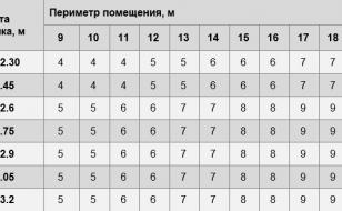 Расчет количества рулонов обоев шириной 70 см (0,7 м) - таблица (периметр комнаты от 9 до 19 м)