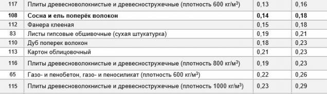 Выдержки из СНиП II-3-79 по возрастанию коэффициента теплопроводности строительных материалов для сухой зоны влажности (А) и нормальной и влажной зоны (Б)