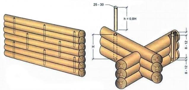 Схема расположения нагелей в стене из бревна