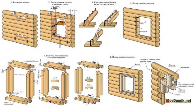 Пошаговая схема устройства окосячки и обсадной коробки своими руками