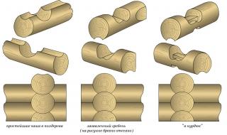 Угловая врубка «в обло» из бревен и лафета с остатком (в полдерева, заоваленная чаша, в курдюк)