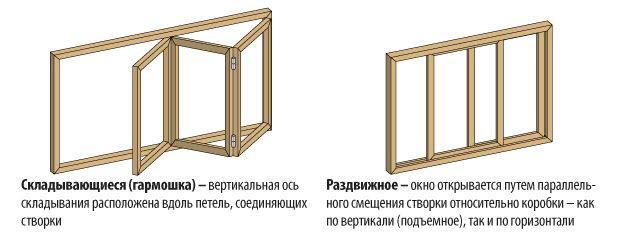 Схема складывающегося и раздвижного окна для остекления СК КРОСТ