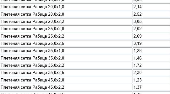 Сколько весит сетка рабица