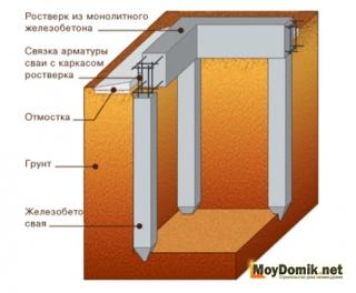 Свайный фундамент – характеристики, классификация и особенности устройства