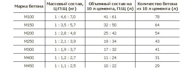 Таблица пропорций для изготовления бетона