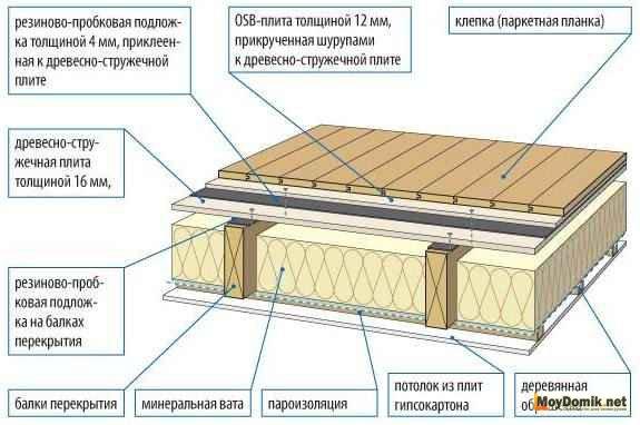 Звукоизоляция деревянных перекрытий - схема устройства пирога