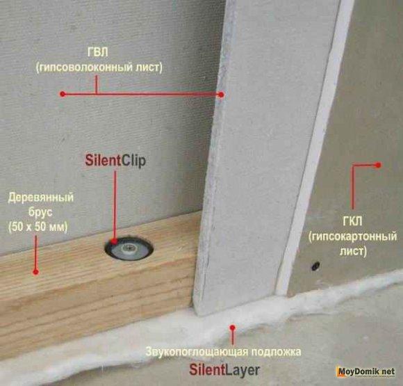 Схема устройства звукоизоляции перекрытий под гипсокартон