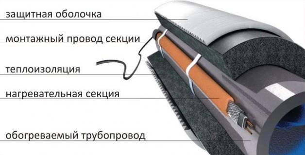 Как утеплить скважину греющим кабелем